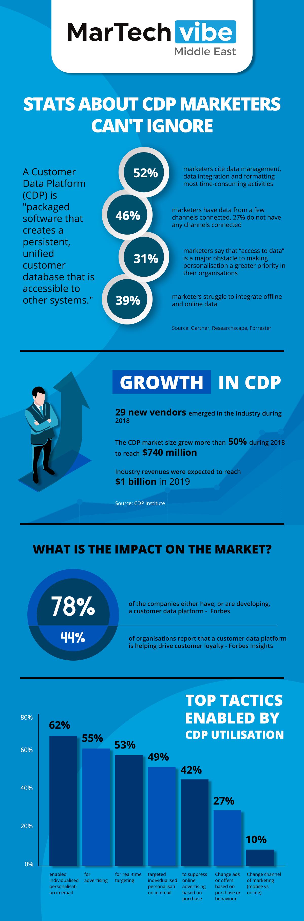 Infographic Statistics About Customer Data Platform