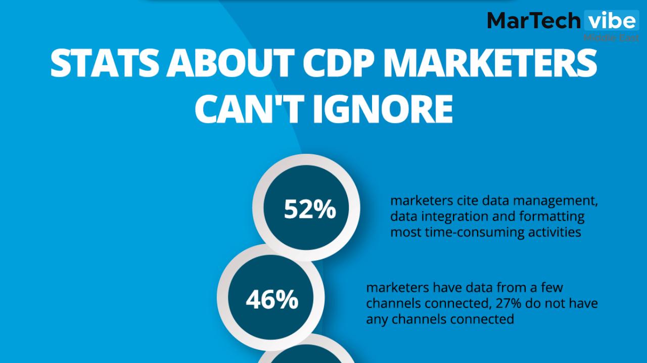 Statistics About Customer Data Platform For Marketing