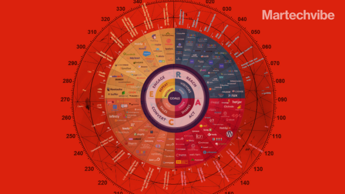 MarTech Radar – Most Active Vendors in the Middle East Listed