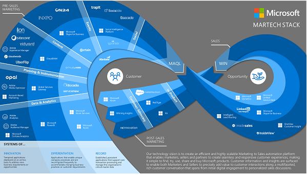 Microsoft martech stack
